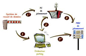 Schéma de principe du jalonnement dynamique