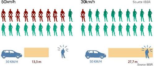 Risque de décès en cas de collision entre un piéton et un véhicule à 50 et 30 km/h